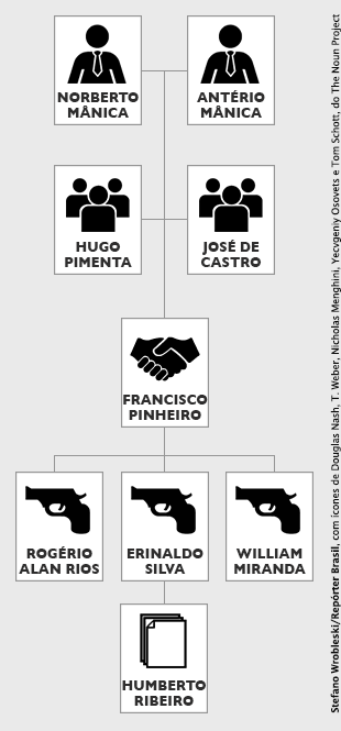 Infográfico com as relações entre os acusados da Chacina de Unaí com título (Por Stefano Wrobleski)