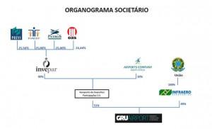 Organograma com a participação das empresas responsáveis pela gestão do aeroporto de Guarulhos (Imagem: Reprodução)