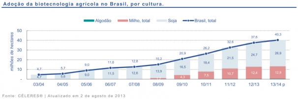 Adoção de biotecnologia agrícola no Brasil, por cultura