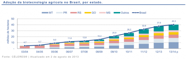 Adoção de biotecnologia agrícola no Brasil, por Estado