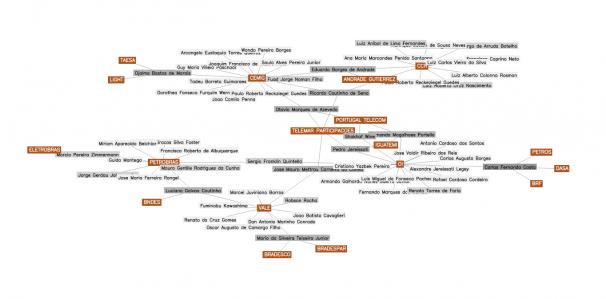"""Reprodução de diagrama gerado a partir de pesquisa no site do projeto """"Eles Mandam"""""""