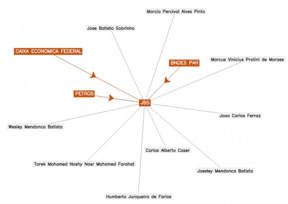 """Clique na imagem para acessar o """"Eles Mandam"""" e conferir as conexões societárias da JBS e outras empresas"""