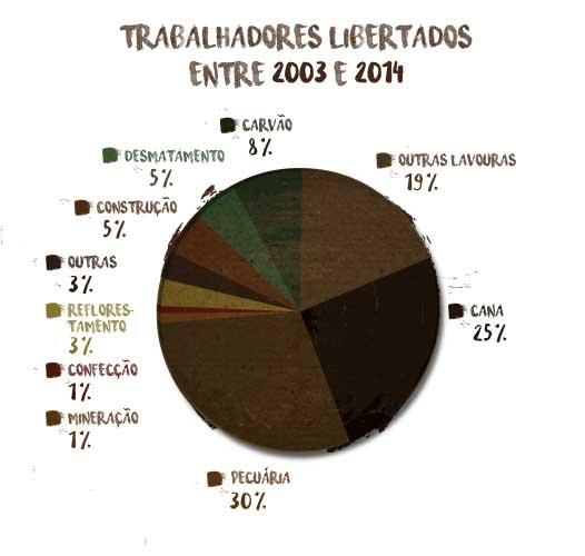 Trabalhadores libertados do trabalho escravo entre 2003 e 2014