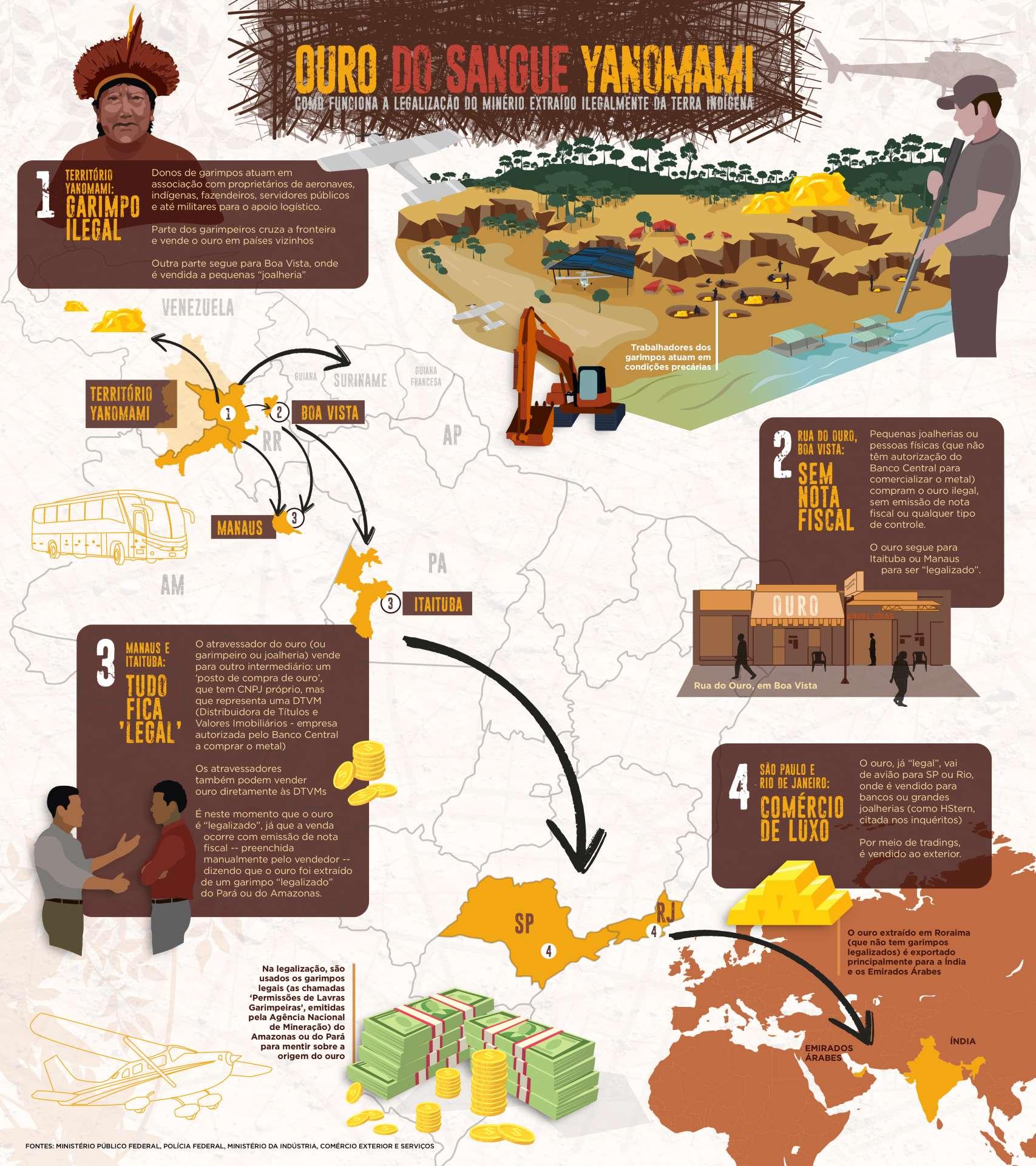 Caminho do Ouro do Sangue Yanomami